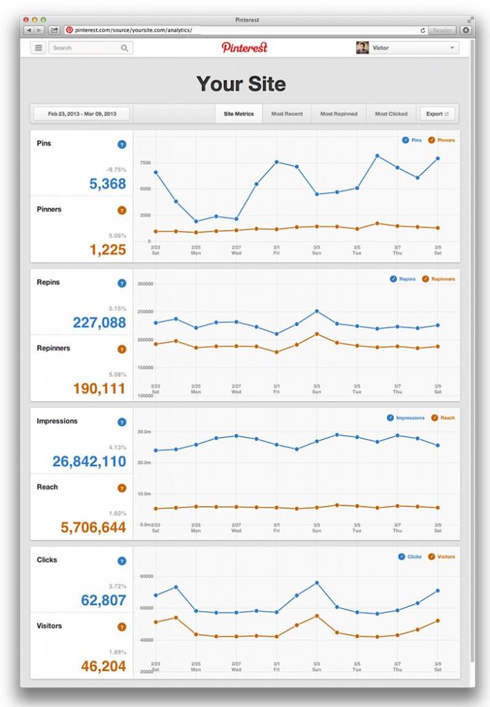 Pinterest statistieken site